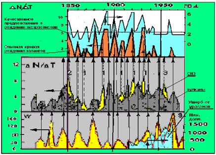 и солнечная активность (W